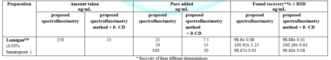 Application of standard addition technique for determination of bimatoprost in eye drop by the proposed spectrofluorimetric method.