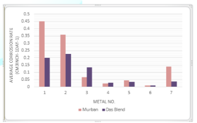 Average corrosion rates of metal coupons in both mineral oils.
