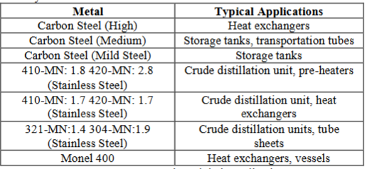 Ferrous metals and their applications.