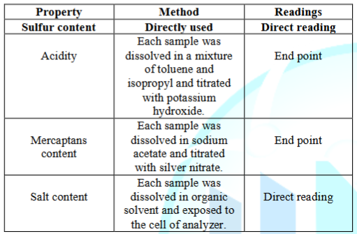 Test methodologies for the corrosive properties of mineral oils.