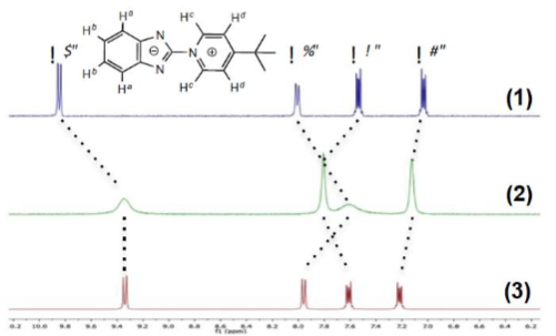 Impact of coordination of L to copper(I) and silver(I) ions on the 1H-NMR spectrum in CD3CN.