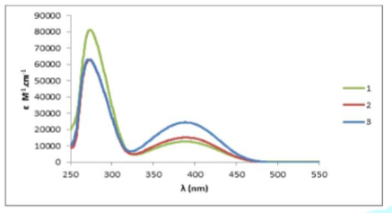 UV-Vis. Absorption spectra of the free ligand L and coordination polymers {[CuL(CH3CN)2]CF3SO3}n (2) and {[AgL]CF3SO3}n (3).
