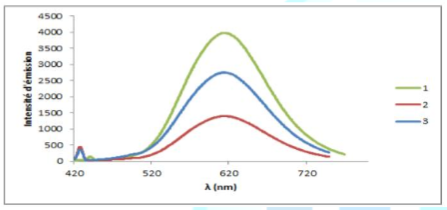 Photoluminescence spectra of the free ligand l and coordination polymers {[cul(ch3cn)2]cf3so3}n (2) and {[agl]cf3so3}n (3). (exc =