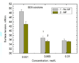 Mean surface tension values of SDS 0.001 M, 0.005 M, and 0.01 M solutions: 1-MF-untreated and 2-60 min MF-treated samples.