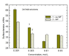 Mean surface tension values of DoTAB 0.001M, 0.005 M, 0.01 M, and 0.05 M solutions: 1-MF-untreated and 2-60 min MF-treated samples.