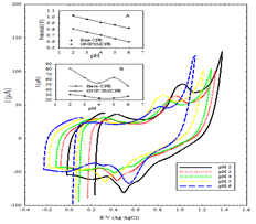 Cyclic voltammetric response of 1.0 × 10-3 mol L-1 DIN at GNP/SMCPE using 0.04 M B-R buffers of different pH values.