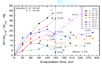 Differences between amounts of evaporated water from 10-3M DoTAB and pure water. Two series of the experiments without MF.