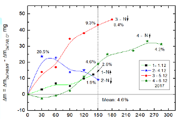 Figure 7: Differences between amounts of evaporated water from MF-treated and MF-untreated 10-3M DoTAB solutions