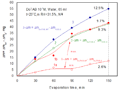 Differences between evaporated water amounts from MF-treated and MF-untreated DoTAB solutions and pure water.