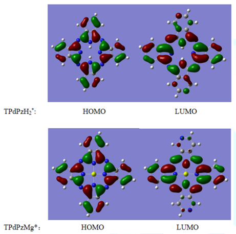 Graphic representation of HOMO and LUMO of TPdPzH2* and TPdPzMg*.