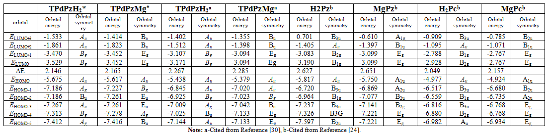 Energy levels (in eV) of some occupied and unoccupied molecular orbital for TPdPzH2*and TPdPzMg*.