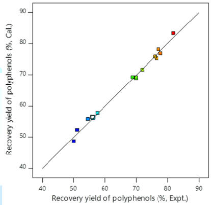 Correlation of calculated recovery field