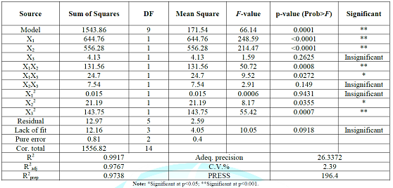 The analysis of variance (ANOVA) table