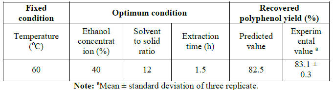 Optimum conditions for extraction