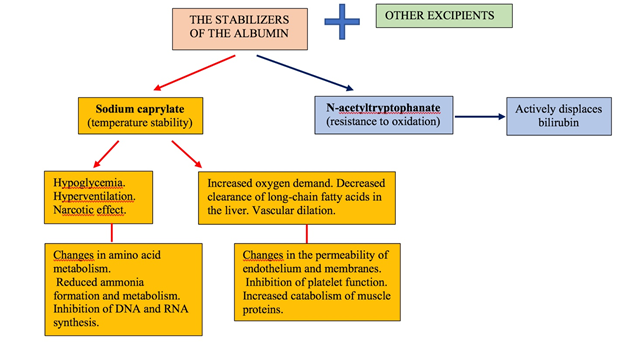 Figure 2: The main stabilizers of albumin, their role and influence.