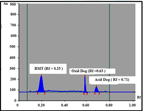 RP-TLC Chromatogram of bimatoprost and its oxidative and acid degradants developing system, acetonitrile-water-ammonia (4:5:1 by volumn), at ambient temperature.