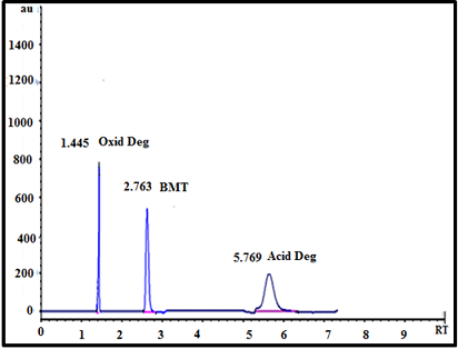 HPLC Chromatogram of bimatoprost and its oxidative and acid degradants, Mobile phase , acetonitrile - water (60:40 v/v) and detection at 220 nm  at controlled temperature (30°C).