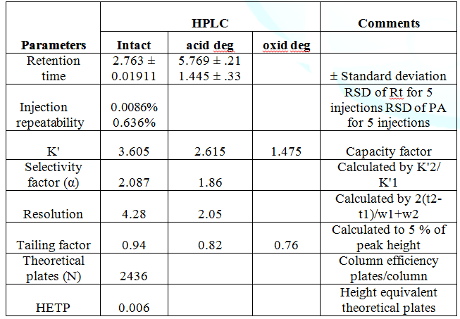 The system suitability test results of the proposed HPLC method for the determination of Bimatoprost.