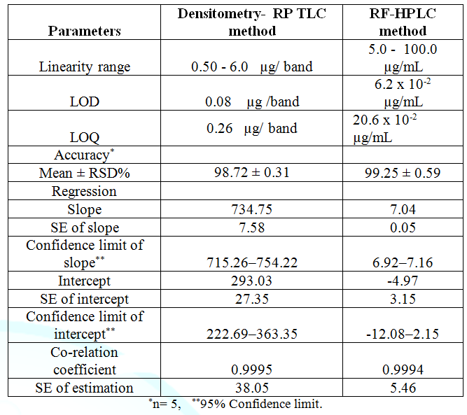 Results of assay validation obtained by applying the proposed densitometric-RP TLC and RP- HPLC methods.