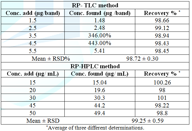 Accuracy of the proposed methods for the determination of bimatoprost in drug substance.