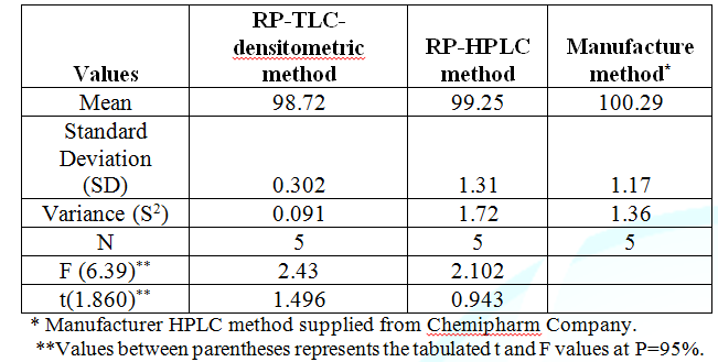 Statistical analysis of the results obtained by the proposed methods and manufacturer  method for the determination of bimatoprost  in drug substance.