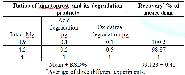 Specificity of the proposed densitometry-RP-TLC method for the determination of bimatoprost in laboratory prepared mixtures with its degradants.