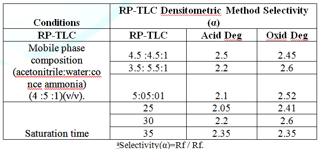 Robustness results for the proposed densitometric-RP-TLC method.