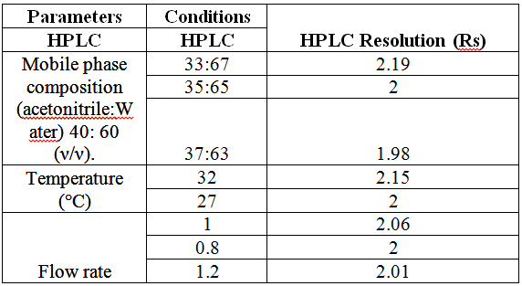 Robustness results for the proposed HPLC method.