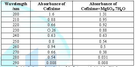 Spectral analysis of Cefixime with MgSO4.7H2O.