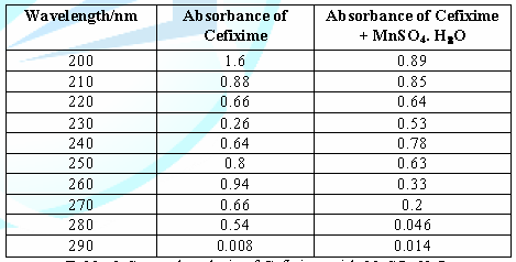 Spectral analysis of Cefixime with MnSO4.H2O.