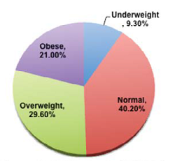 Distribution by WHO Asian BMI risk categories