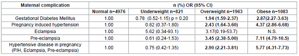 Adjusted odds ratio for existing maternal medical conditions with normal BMI as the reference group