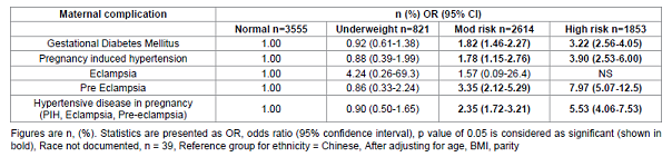 Adjusted odds ratio for existing maternal medical conditions with normal BMI as the reference group, using Asian BMI risk categories