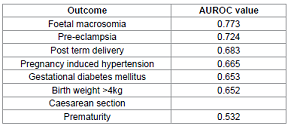 Adjusted odds ratio for obstetric complications according to WHO international BMI cut offs