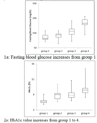 Blood glucose and HbA1c in 4 groups
