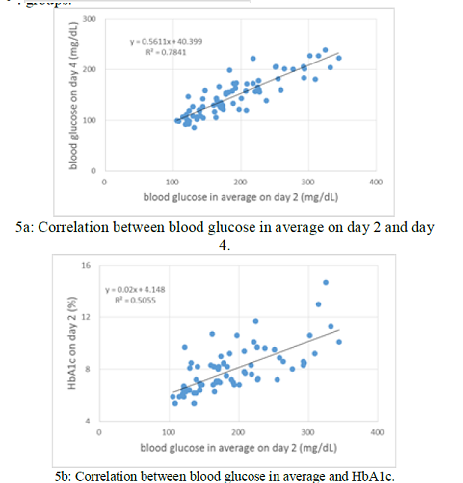 Correlation between blood glucose and HbA1c