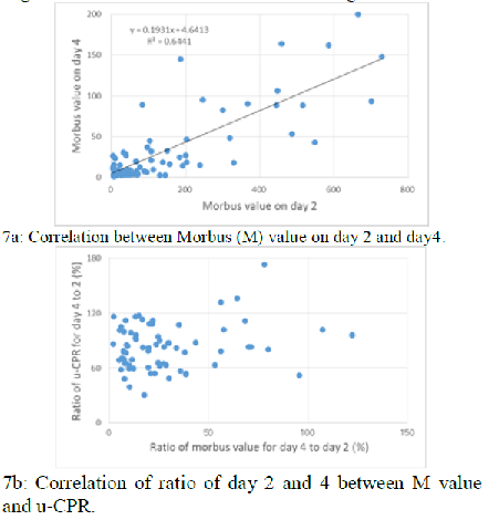 Correlation between Morbus (M) value and u-CPR