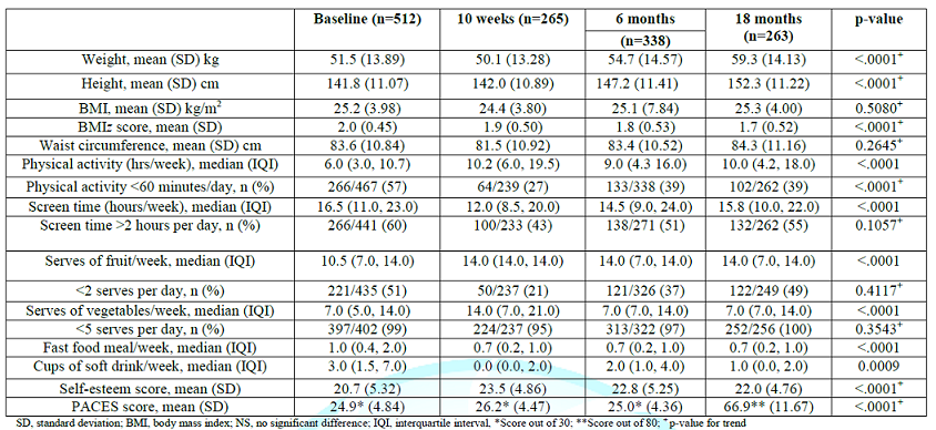 Study outcomes for total cohort at 10 weeks, 6 months and 18 months