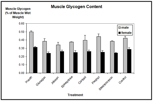 Muscle glycogen content in xenopus laevis toads after experimental treatment. no significant differences are detectable. n=
