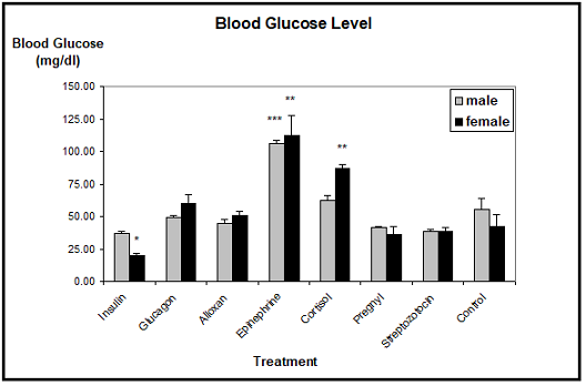 Blood glucose level in xenopus laevis toads after experimental treatment. significant differences are found in females treated with insulin, epinephrine, or cortisol, as well as in epinephrine treated males. n=