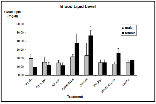 Blood lipid level in xenopus laevis toads after experimental treatment. only in cortisol treated females the blood lipid level is significantly elevated. n=
