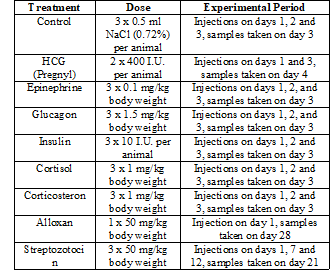 Hormonal treatments, hormone doses and duration of experiments.