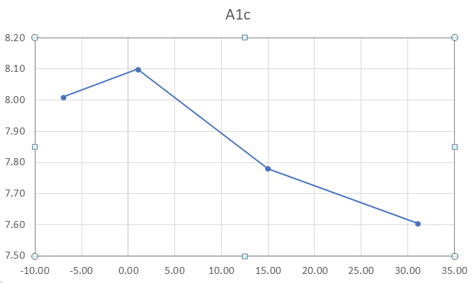 Figure 2: Average A1c (%) vs Day of Study.