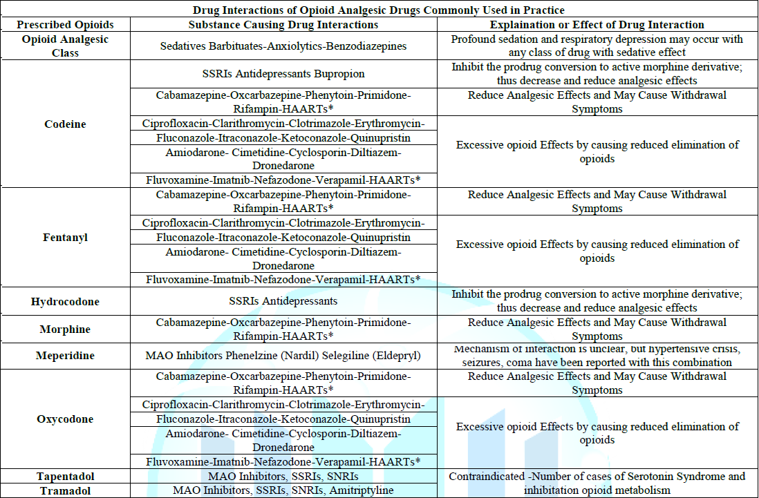 Table 1: Drug Interactions of Opioid Analgesic Drugs Commonly Used in Practice.