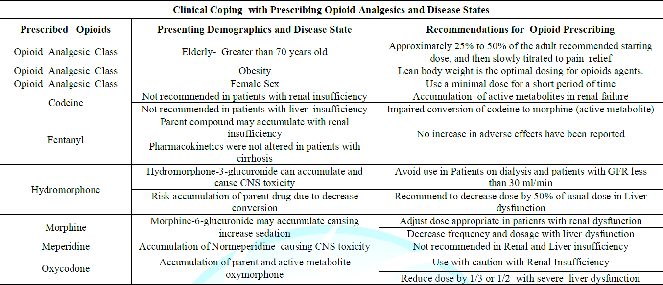 Table 2: Clinical Coping with Prescribing Opioid Analgesics and Disease States.