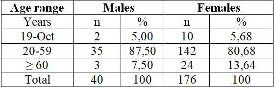 Table 1: Gender and age range of clients seen at the UNA Integrated Health Care Clinic, period 2/2017.