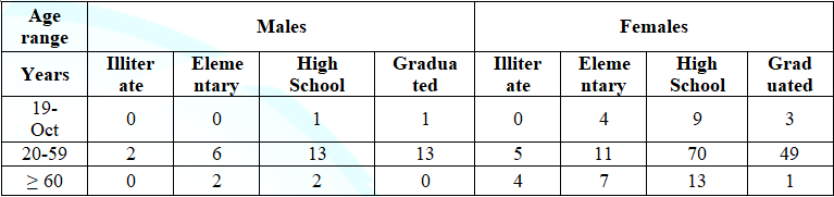 Table 2: Degree of education, distributed by sex and age group, of the clients attended at the UNA Integrated Health Care Clinic, period 2/2017.