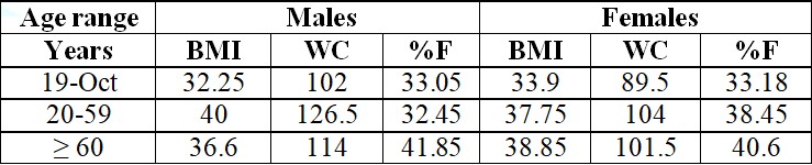 Table 4: Average data-body mass index, waist circumference, fat percentage, distributed by sex and age group, of the clients attended at the UNA Integrated Health Care Clinic, period 2/2017.