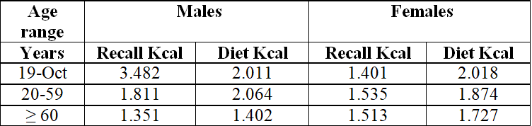 Table 5: Food recall and prescribed diet, distributed by sex and age group, of clients treated at the UNA Integrated Health Care Clinic, period 2/2017.