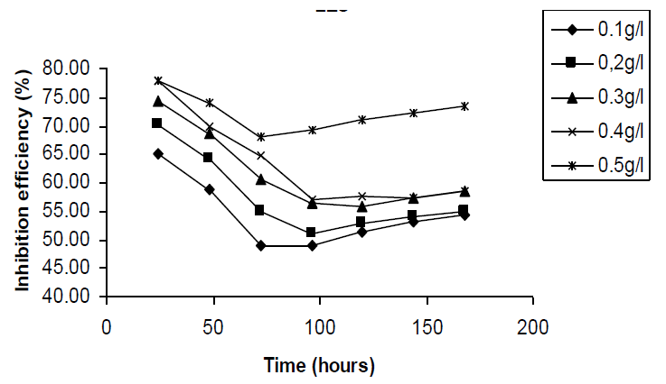 inhibition efficiency  of Cefuroxime axetil